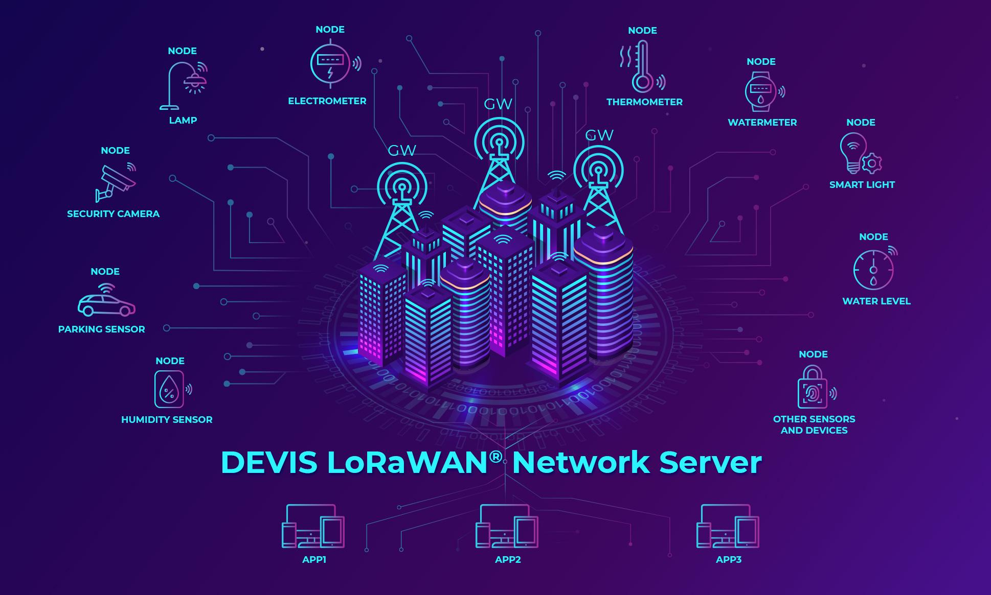 Devis LoRaWan Network server